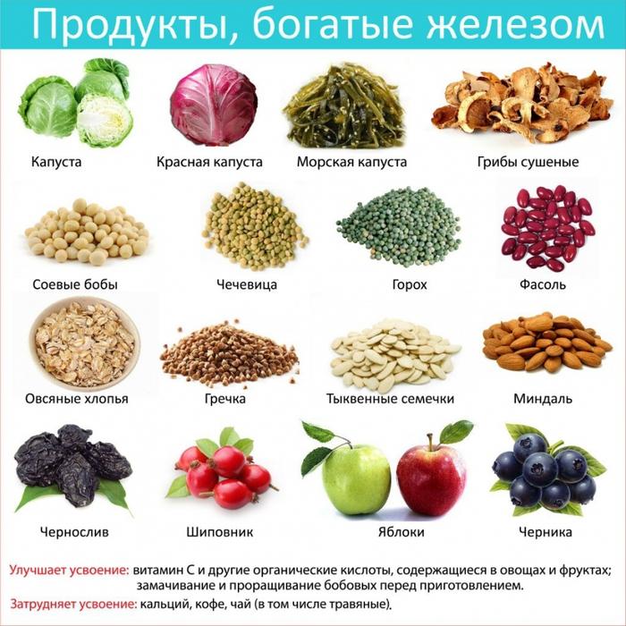 Как вегетарианцы получают железо